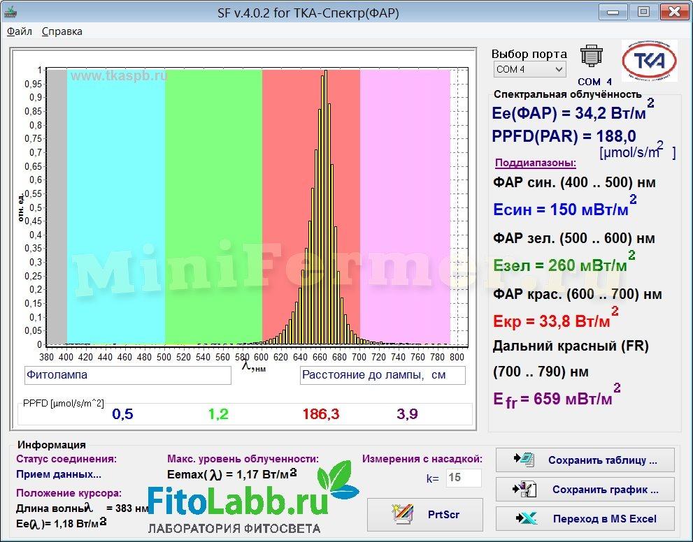 Спектр и Фар красного светодиода для фитоламп 660 нм