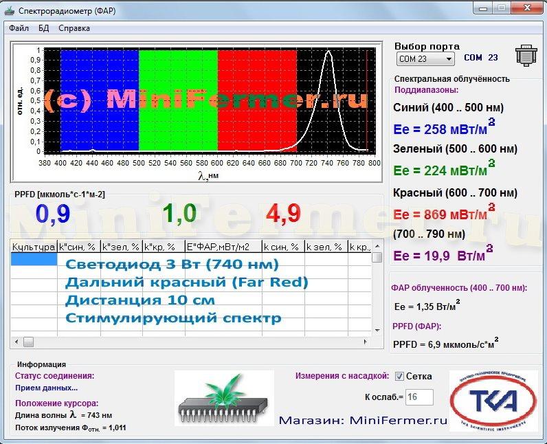 Спектр дальнего красного светодиода для растений с 10см дистанции