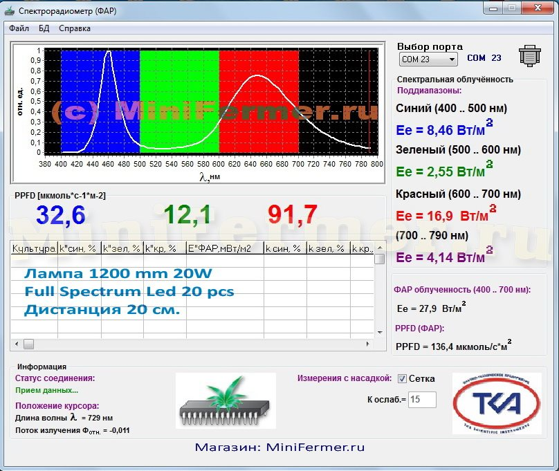 спектр фитолампы для стеллажей