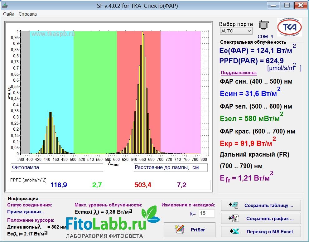 Спектр светодиодной фитолампы Е27 36Вт (Минифермер)