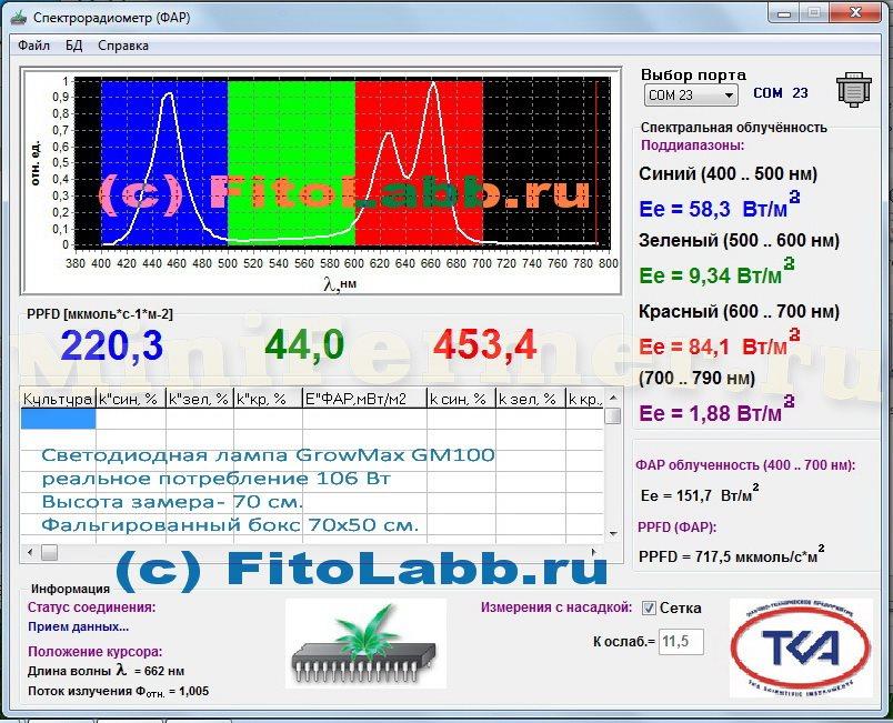 ФАР светодиодной фитолампы - лампы 100Вт (PAR \ PPFD)