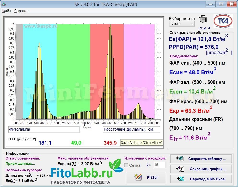 Спектр фитолампы Е27 36Вт (мультиспектр)