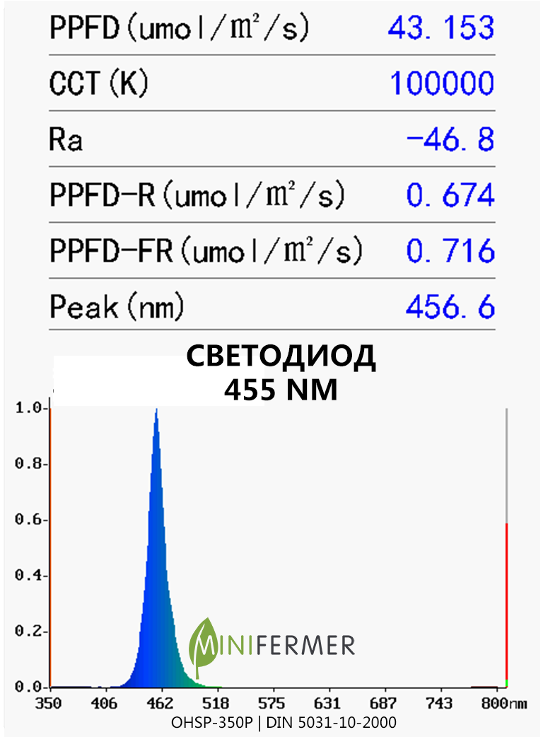 blue 455nm spectrum