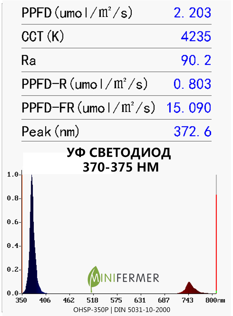 UV 370nm ld spectrum