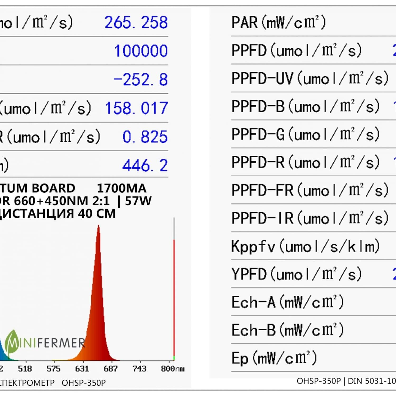 Quantum board Биколор 660nm : 450nm (2:1)