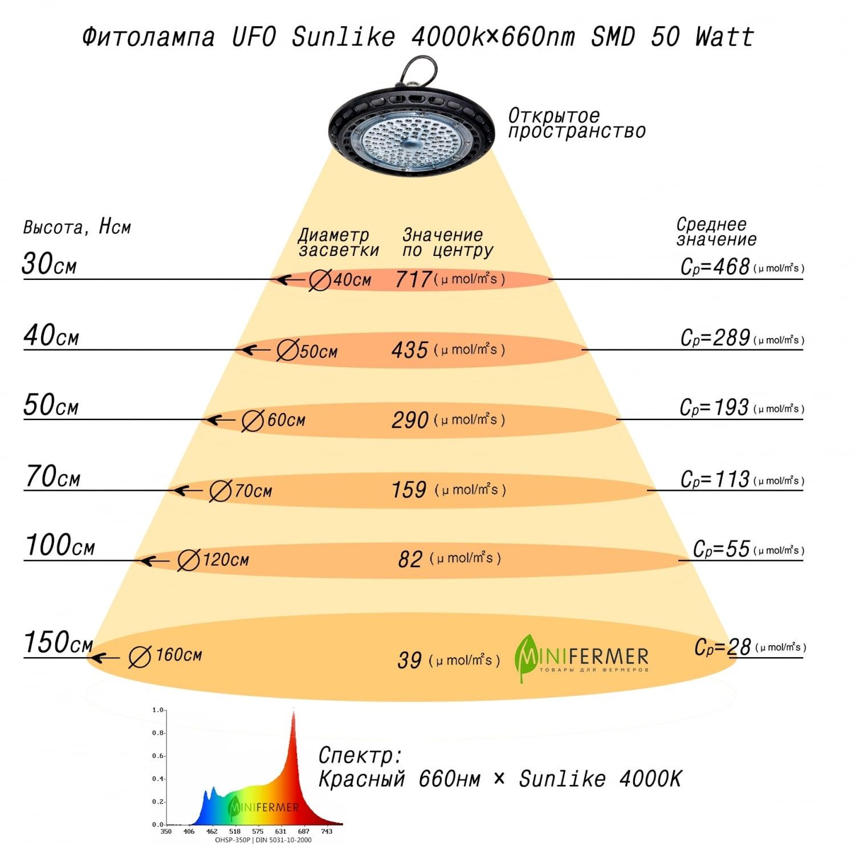 Фитолампа UFO Sunlike 4000k+660nm SMD 50 Watt