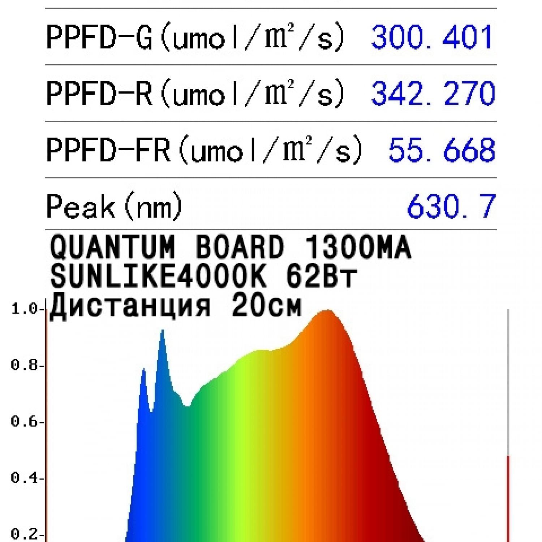 Quantum board Ver.2  Sunlike 4000K CRI 95%+