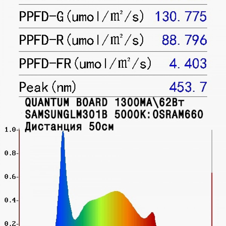 Quantum board Ver.2 Samsung smd3030 lm301b 5000K CRI 80 + osram 660nm