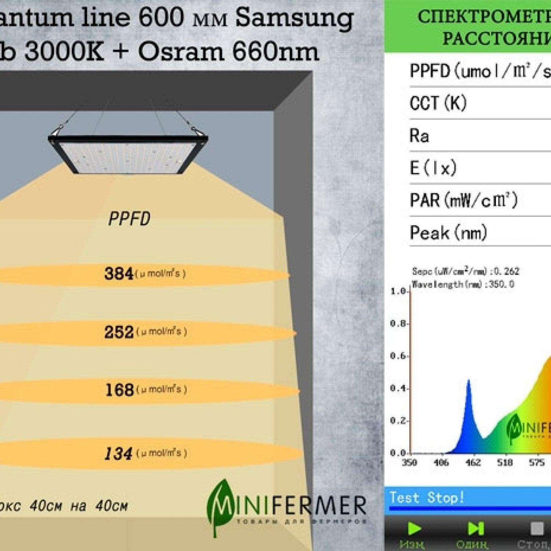 2.2.a Quantum line 600 мм Samsung lm301b 3000K + Osram 660nm