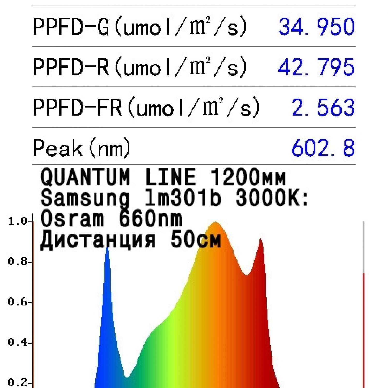 Quantum line 1200*60*2 мм Samsung lm301b 3000K CRI80 + Osram 660nm