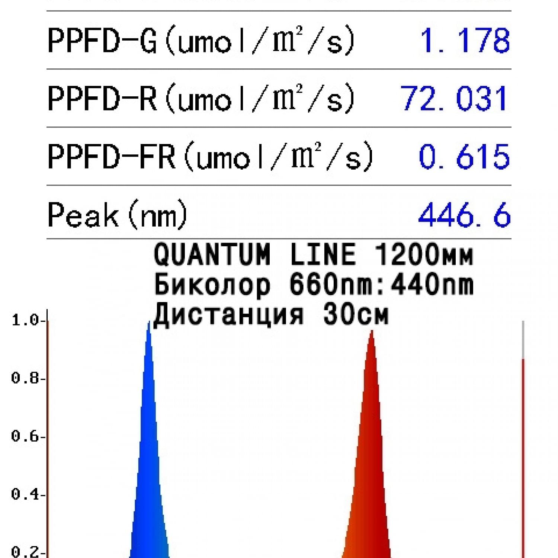 Quantum line 1200*60*2 мм smd 2835 660nm+440nm 3:1