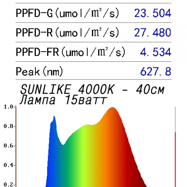 Фитолампа 15 Ватт Е27 Sunlike 4000K