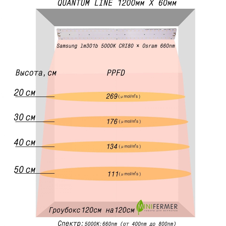 Quantum line 120 см с диммируемым драйвером в сборе