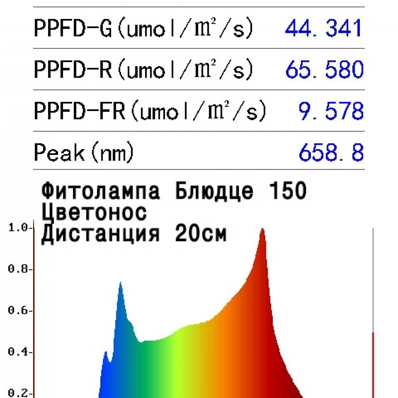 """Фитолампа Е27 """"Блюдце D150"""" Цветонос 12 Ватт"""