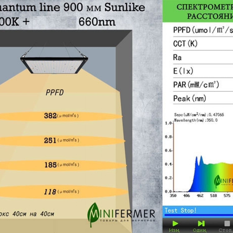 Sunlike 5000K+660nm 2.3.e Quantum line 900 мм