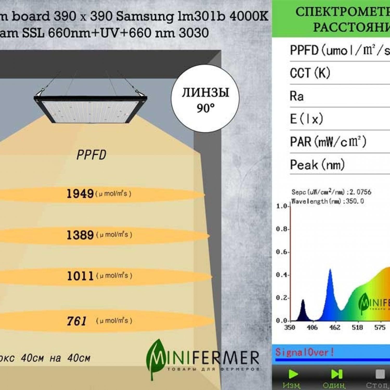Ver.2/120.39 Quantum board 390 х 390 Samsung lm301b 4000K + Osram SSL 660nm+UV+660 nm 3030