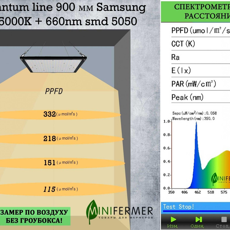 2.3 f Quantum line 900 мм Samsung lm281 5000K + 660nm smd 5050
