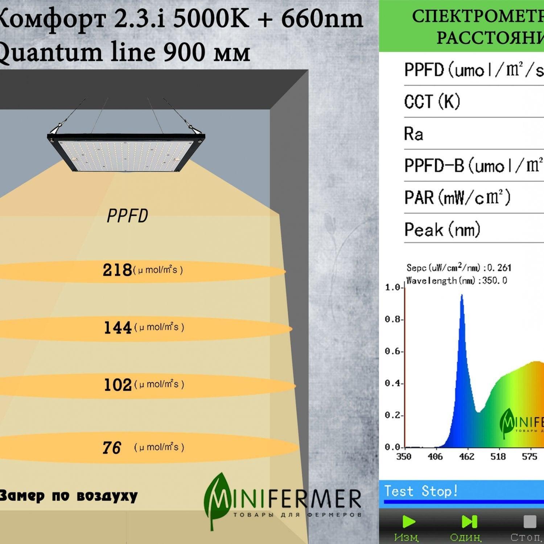 Биколор Комфорт 2.3.i 5000K + 660nm Quantum line 900 мм