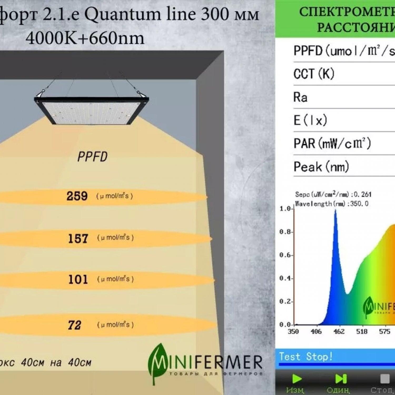 Фулл Комфорт 2.1.e Quantum line 300 мм 4000K+660nm
