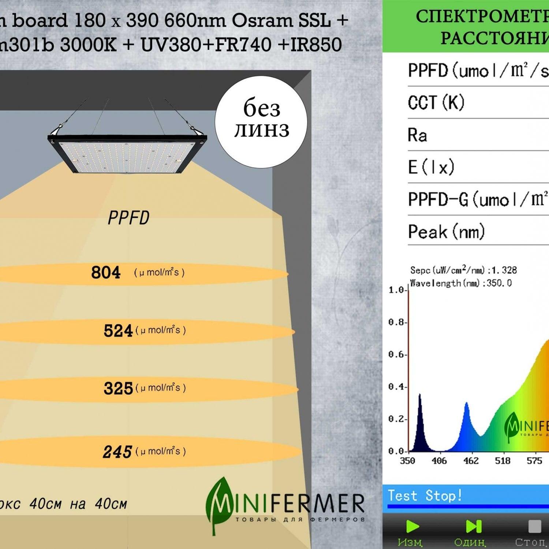 Уценка 1.3 Quantum board 180 х 390 Samsung lm301b 3500K+660nm Osram SSL + UV380+FR740 +IR850