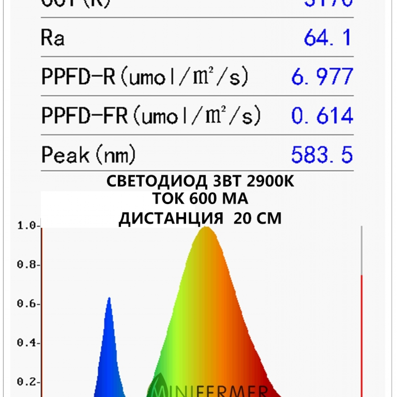 Фито светодиод 3 Вт 2900К (белый)