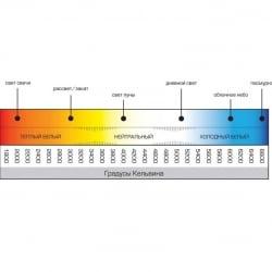 Фито светодиод 3 Вт 6000-6500K холодный белый на PCB
