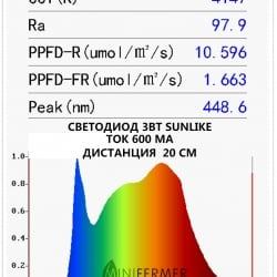 Фито светодиод 3 Вт SunLike 4000K