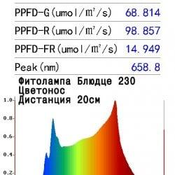 """Фитолампа Е27 """"Блюдце D230"""" Цветонос 20 Ватт"""
