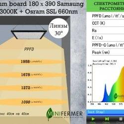 Уценка 1.1 Quantum board 180 х 390 Samsung lm301b 3000K + Osram SSL 660nm