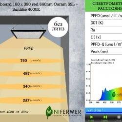 Уценка 1.4 Quantum board 180 х 390  red 660nm Osram SSL + Sunlike 4000K